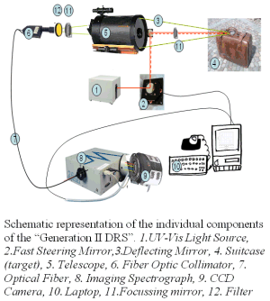 "Schematic representation of the individual components of the ""Generation II DRS"". 1.UV-Vis Light Source, 2.Fast Steering Mirror,3.Deflecting Mirror, 4. Suitcase (target), 5. Telescope, 6. Fiber Optic Collimator, 7. Optical Fiber, 8. Imaging Spectrograph, 9. CCD Camera, 10. Laptop, 11.Focussing mirror, 12. Filter"